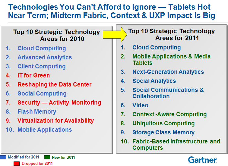 Gartner Trends for 2011