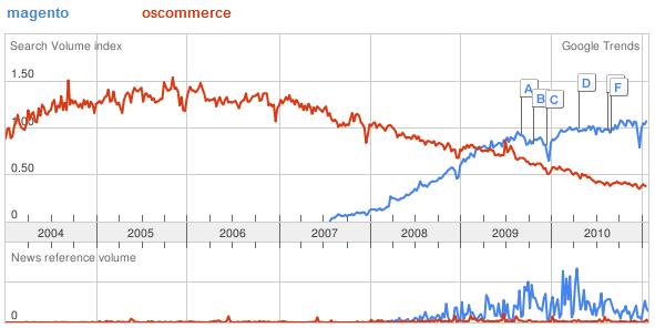 Magento vs OSCommerce