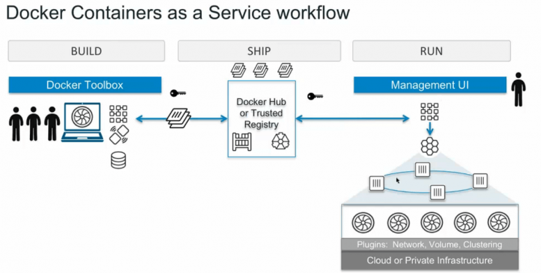 Docker Build Ship Run